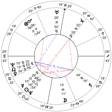 Fidel Castro, mapa astrológico (hipótese 1926)