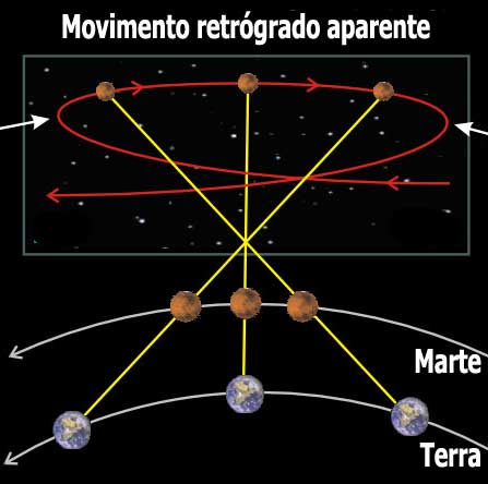 Movimento retrógrado aparente