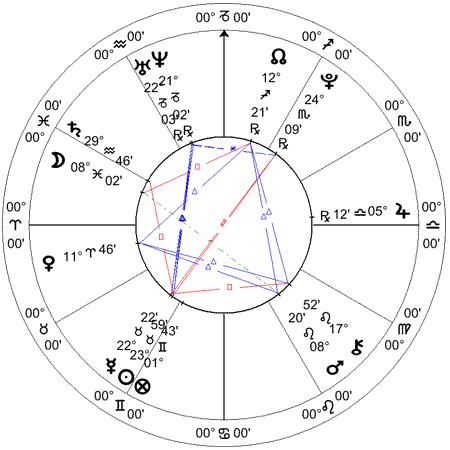 Miranda Cosgrove, carta solar