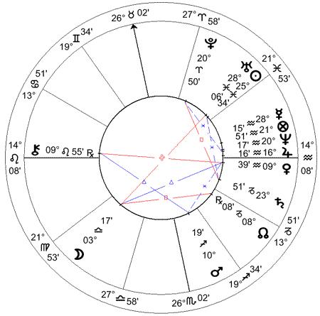 Carta solar de Petrópolis, RJ
