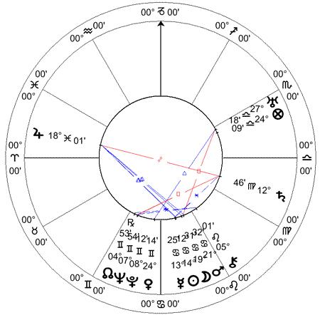Carta solar de Teresópolis