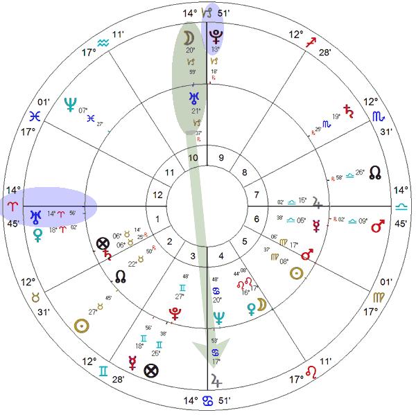 Inauguração do Itaquerão - mapa astrológico