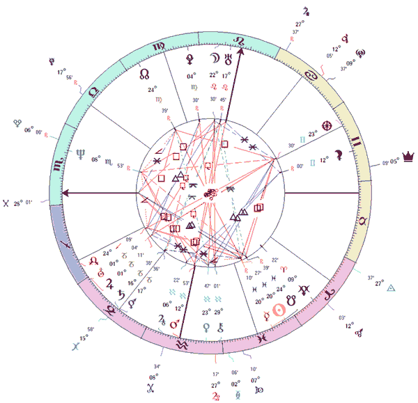 Aécio Neves - mapa astrológico de nascimento