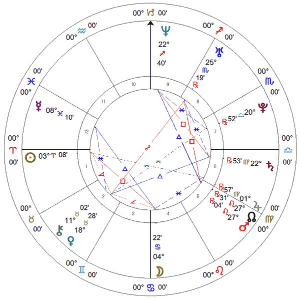 Érika Coimbra (vôlei), carta solar.