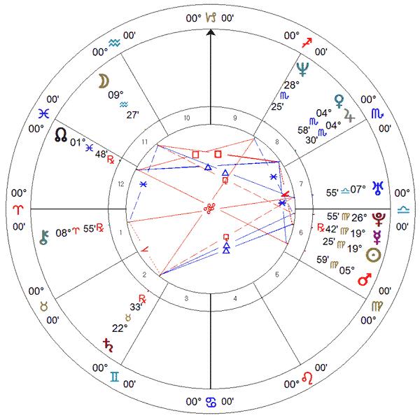 Ricarda Lima (vôlei), carta solar.