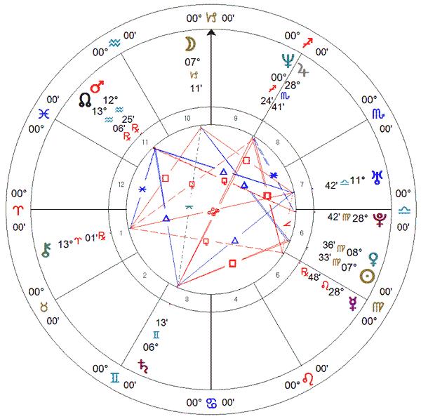 Virna Dias (vôlei), carta solar.