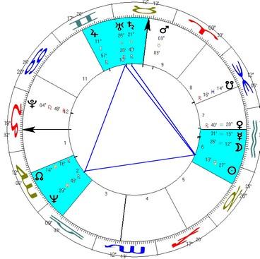 Grande Trígono entre Sol, Urano e Netuno e trígono de Sol para Saturno, nas casas II, VI e X