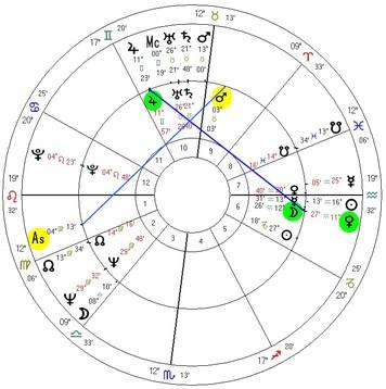 Progressão Lunar de Cassius Clay em 05.09.1960