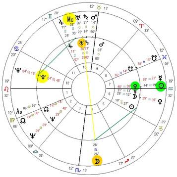 Progressão Lunar de Cassius Clay para o dia em que se tornou campeão mundial, tendo relação direta com a mudança de nome e as declarações de vínculo com o Nação do Islã.