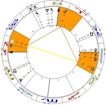 Quadratura T entre Sol, Marte, Plutão e Parte da Fortuna nas casas VI, IX e XII