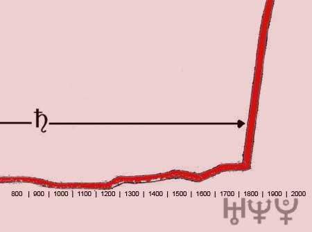 gráfico do processo evolutivo da civilização
