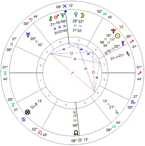 Posse de Rafael Greca - mapa astrológico