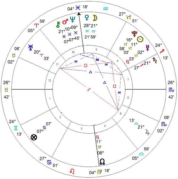 Mapa astrológico da posse de Nelson Marchezan Junior