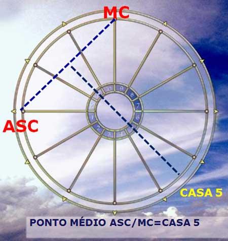 Ponto Médio Ascendente-Meio-Céu