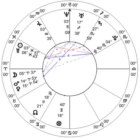 Eliza Samudio, carta solar - 22.2.1985 - Foz do Iguaçu, Paraná.