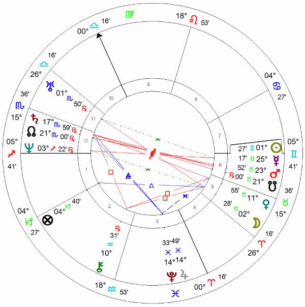 Gérard de Nerval, carta astrológica