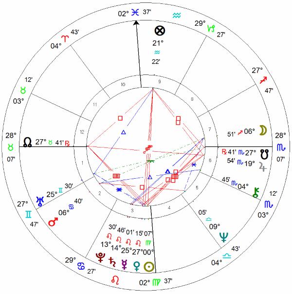 Paulo Coelho, carta astrológica