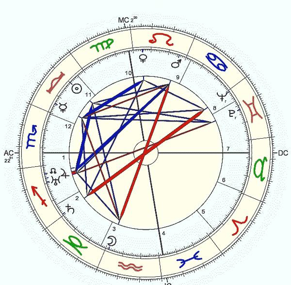 Thomas Wolfe, 03/10/1900, mapa astrológico