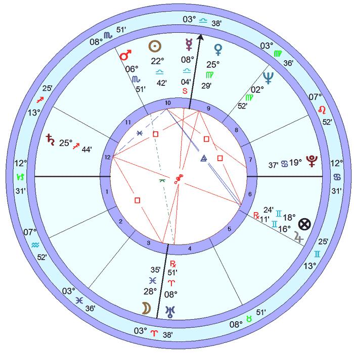 Fernanda Montenegro - Mapa astrológico