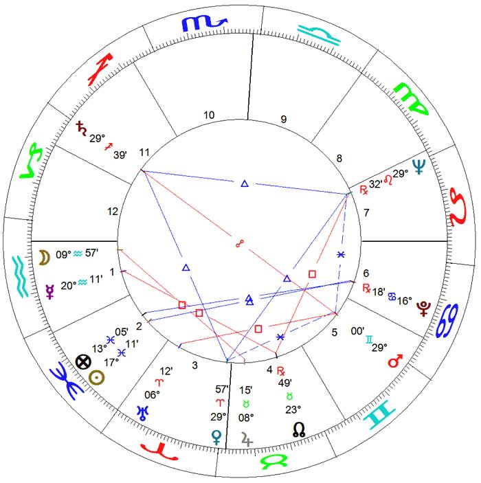 Hebe Camargo - mapa astral