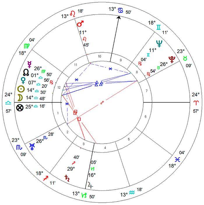Drummond, carta astrológica sideral