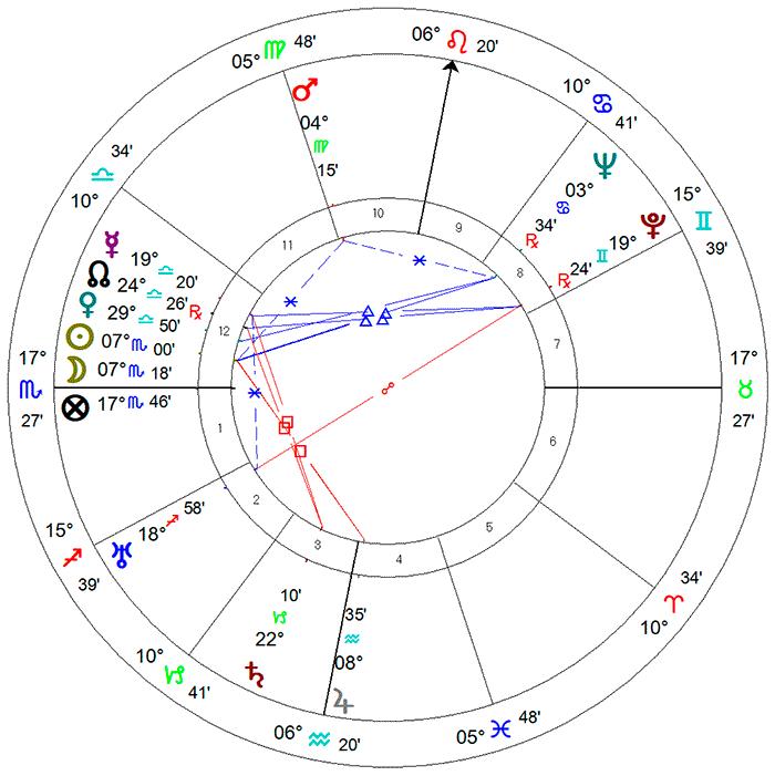 Carlos Drummond de Andrade - mapa astrológico